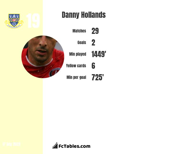 Danny Hollands infographic