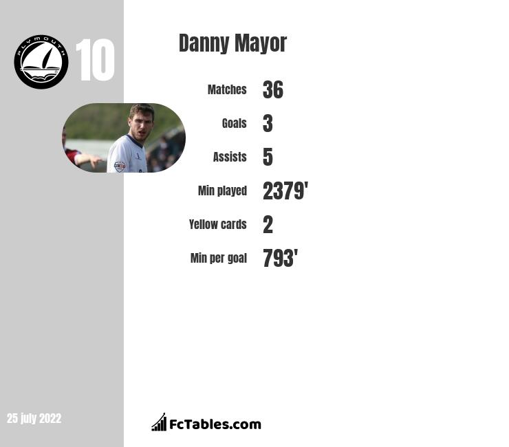 Danny Mayor infographic