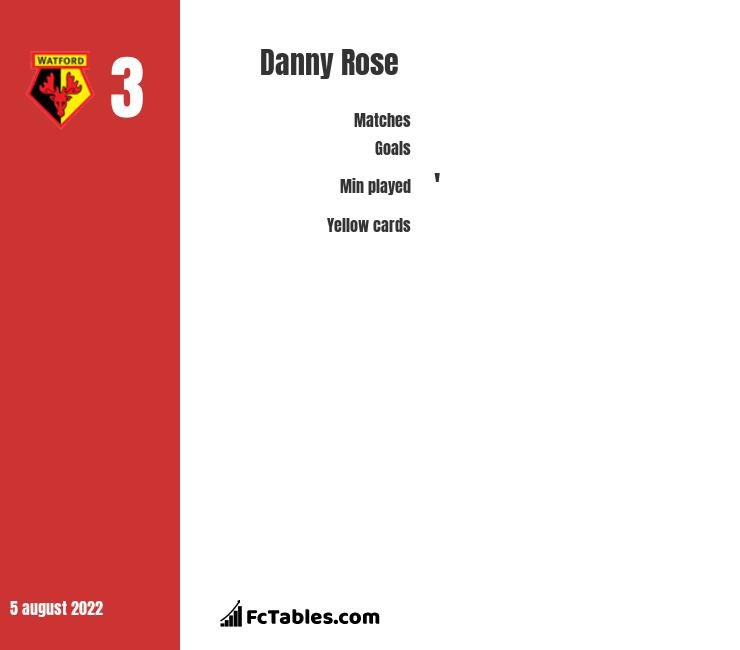 Danny Rose infographic statistics for Newcastle United
