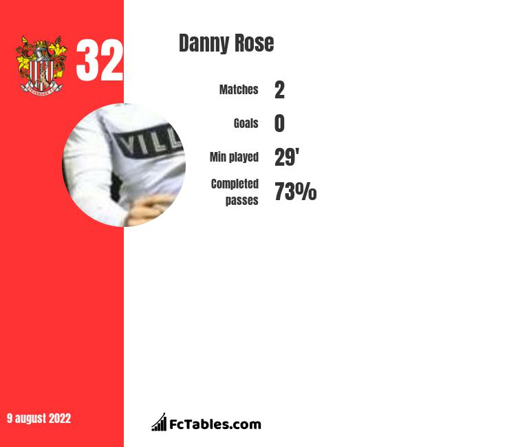Danny Rose infographic
