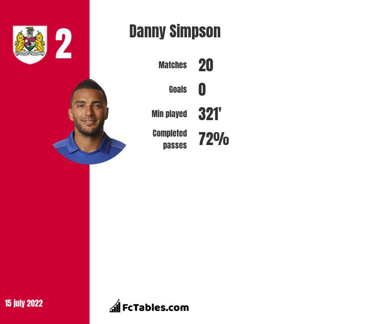 Danny Simpson infographic statistics for Leicester City