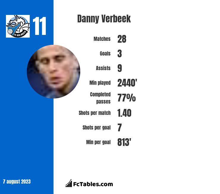 Danny Verbeek infographic