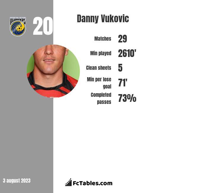 Danny Vukovic infographic