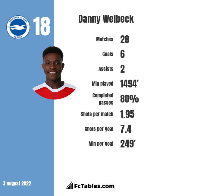 Danny Welbeck infographic statistics for Arsenal