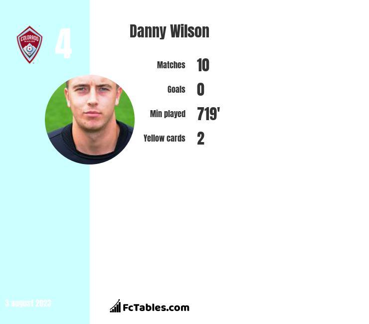 Danny Wilson infographic