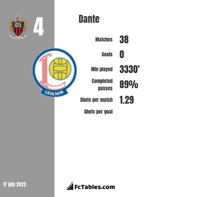 Dante infographic statistics for Nice