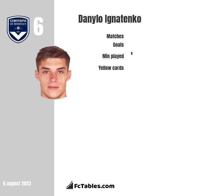 Danylo Ignatenko infographic