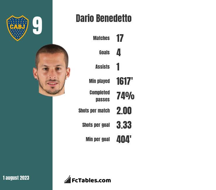 Dario Benedetto infographic