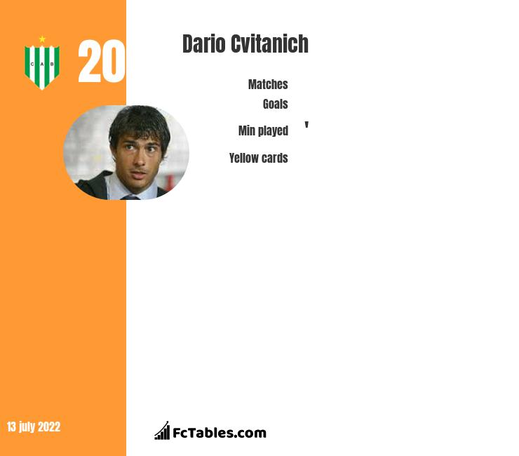 Dario Cvitanich infographic statistics for Racing Club