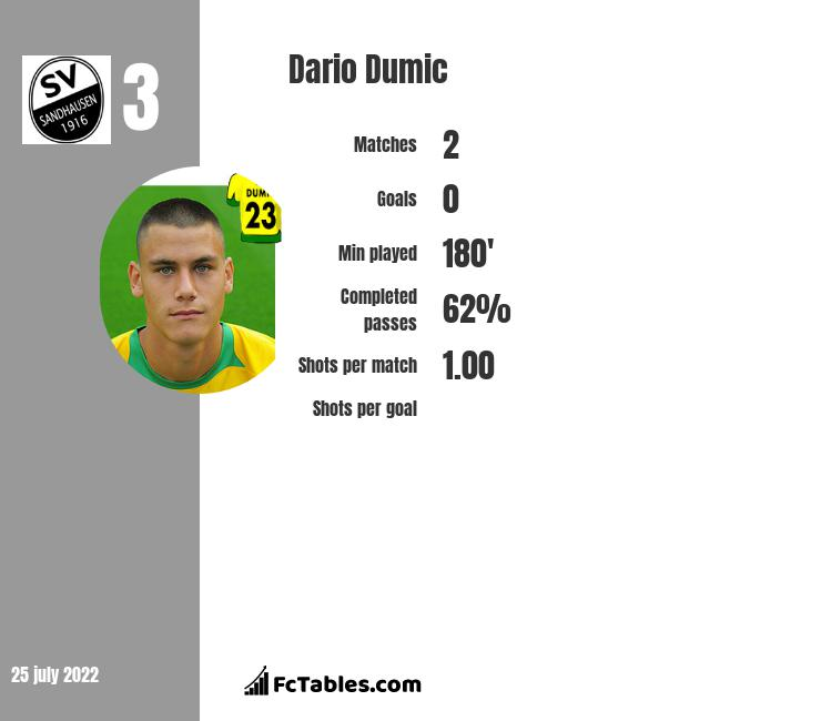 Dario Dumic infographic