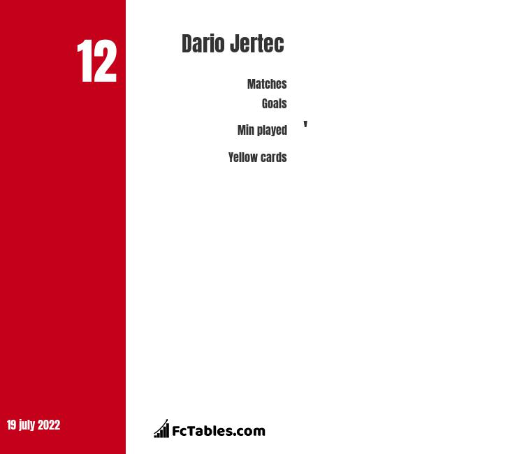 Dario Jertec infographic