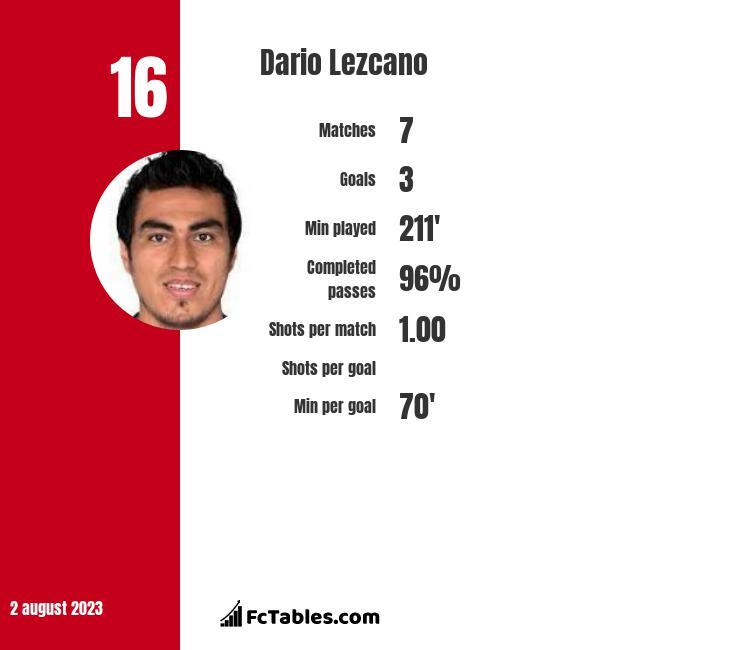 Dario Lezcano infographic