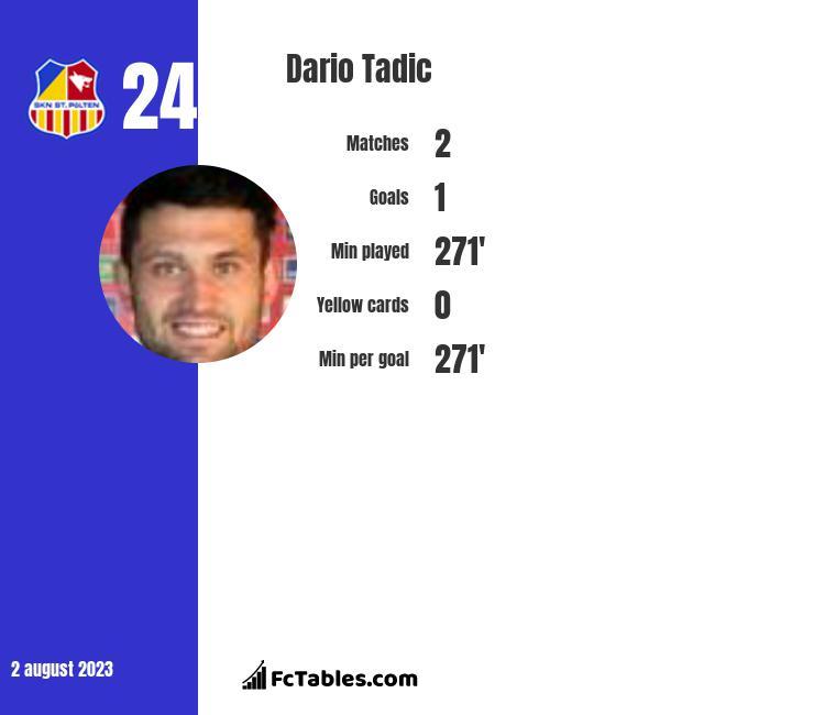 Dario Tadic infographic