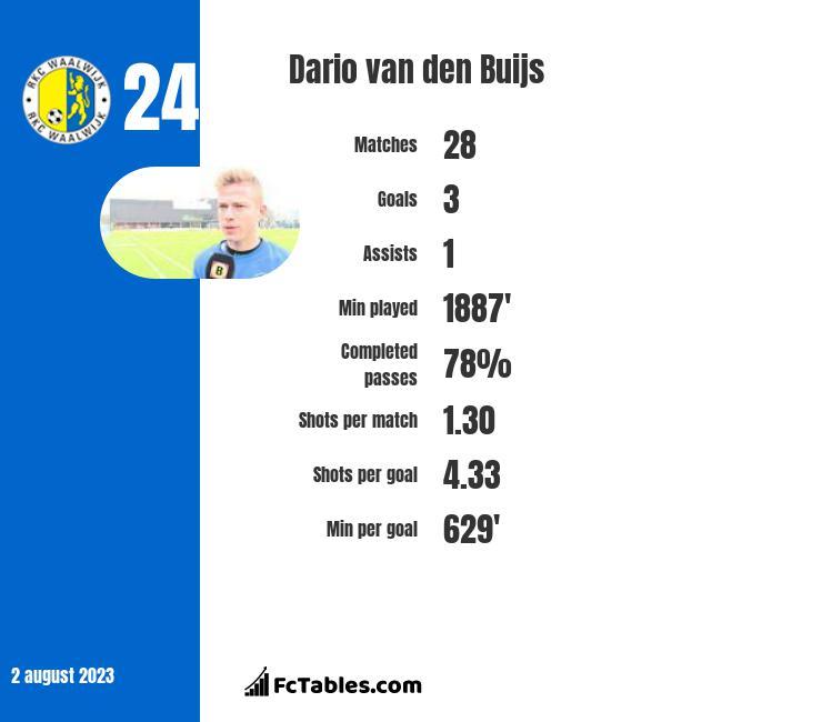 Dario van den Buijs infographic