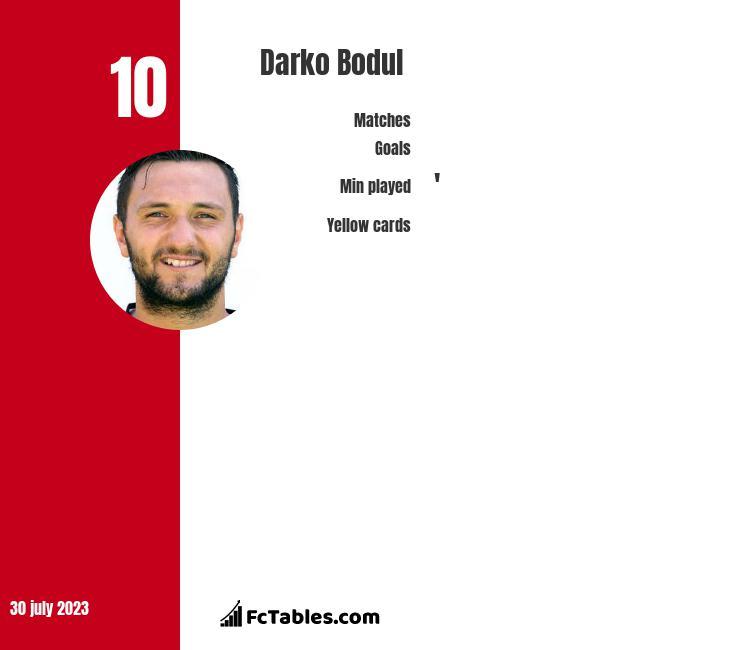 Darko Bodul infographic