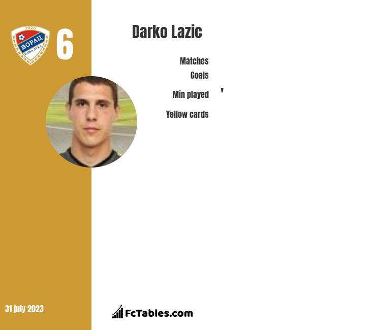 Darko Lazic infographic