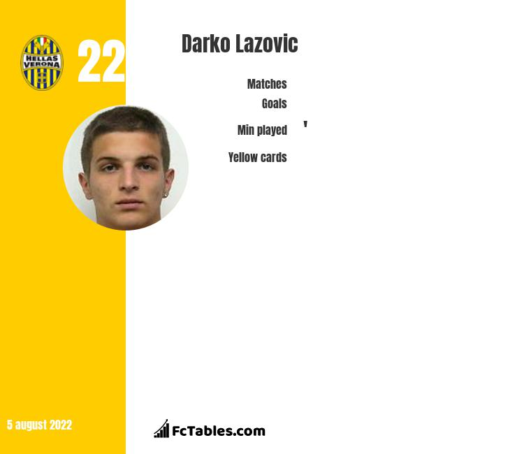 Darko Lazovic infographic