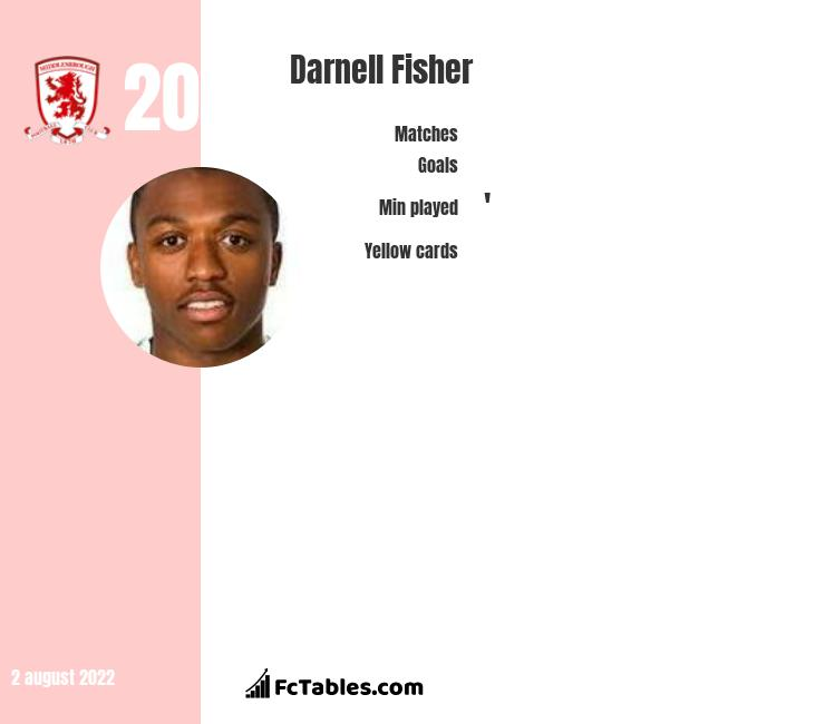 Darnell Fisher infographic