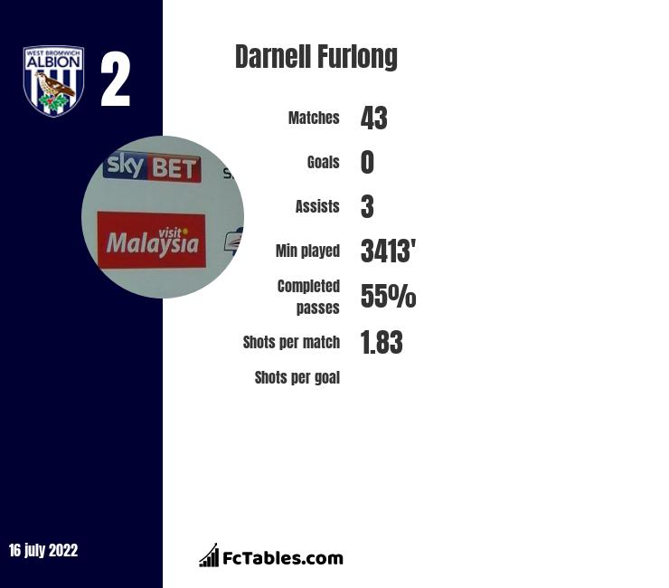 Darnell Furlong infographic