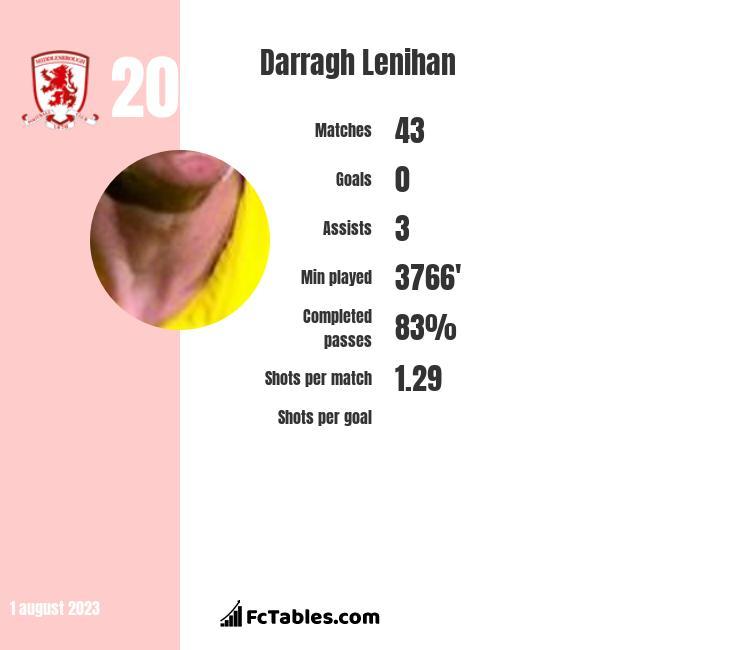 Darragh Lenihan infographic