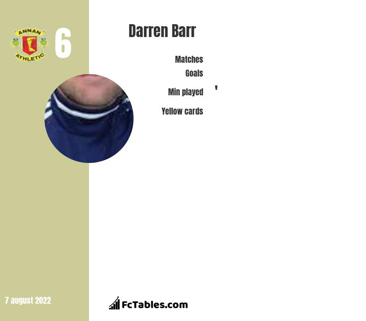 Darren Barr infographic statistics for Annan Athletic