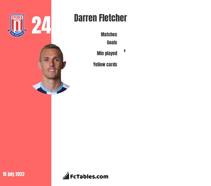 Darren Fletcher infographic statistics for Stoke