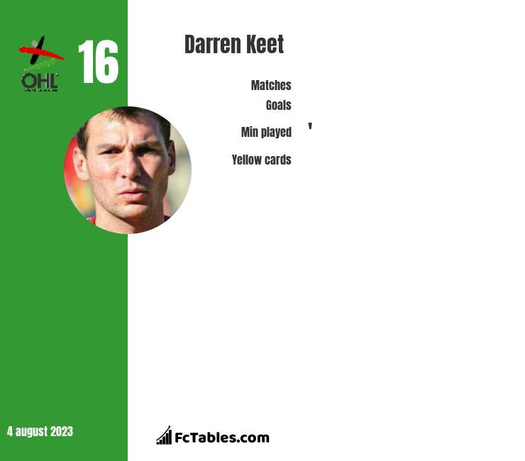 Darren Keet infographic