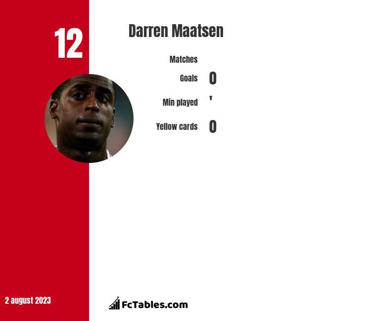 Darren Maatsen infographic