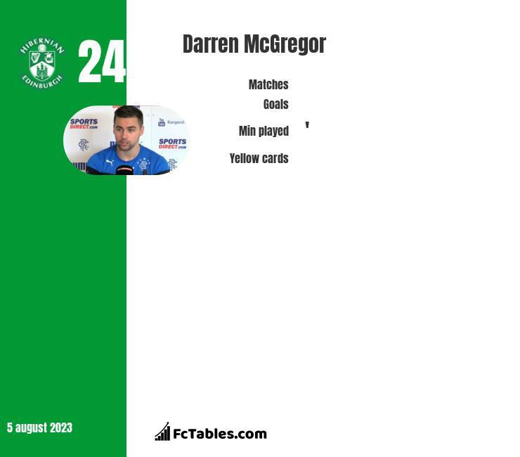 Darren McGregor infographic