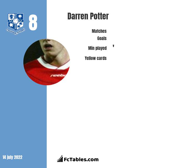 Darren Potter infographic