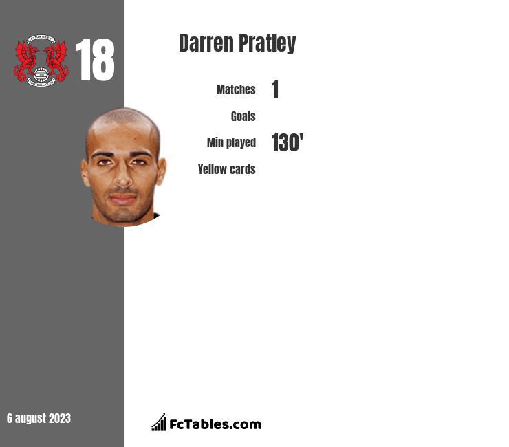 Darren Pratley infographic