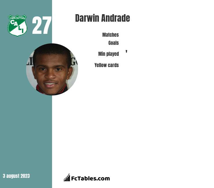 Darwin Andrade infographic