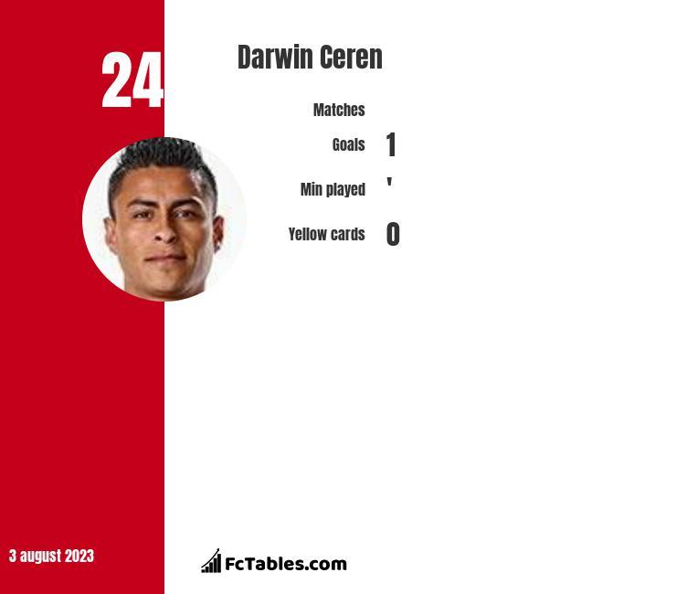 Darwin Ceren infographic