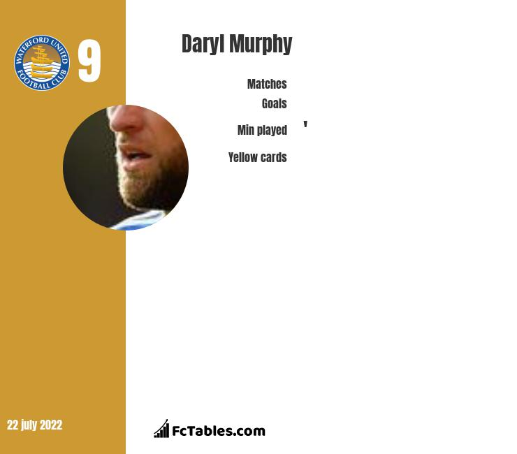 Daryl Murphy infographic statistics for Waterford United