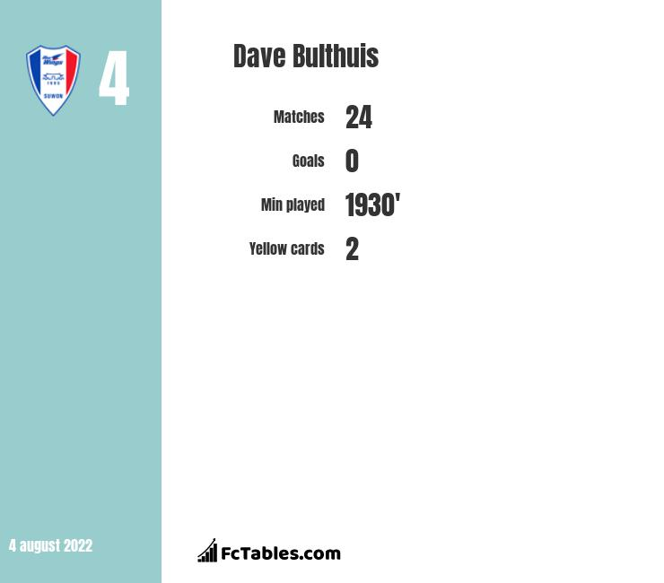 Dave Bulthuis infographic
