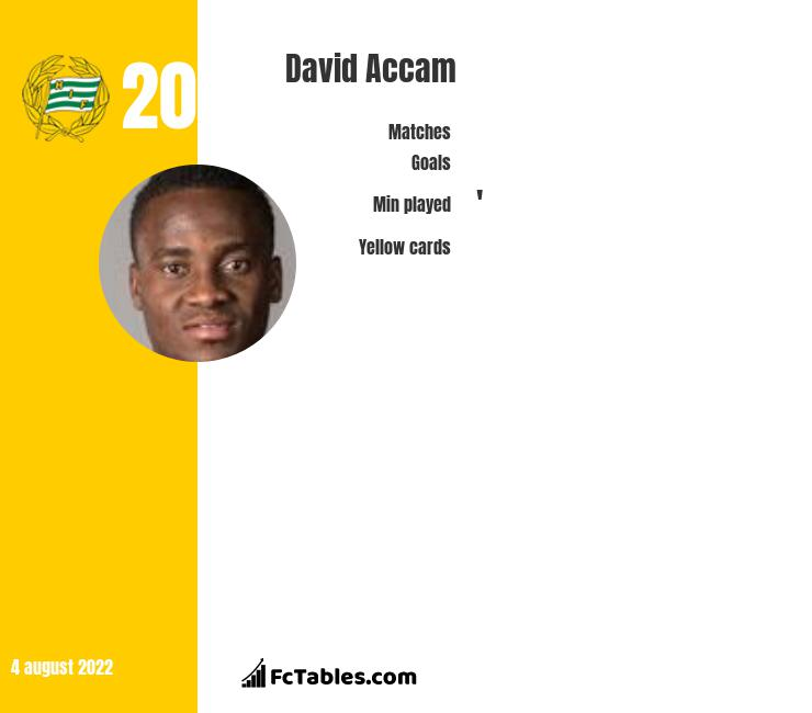 David Accam infographic statistics for Nashville SC