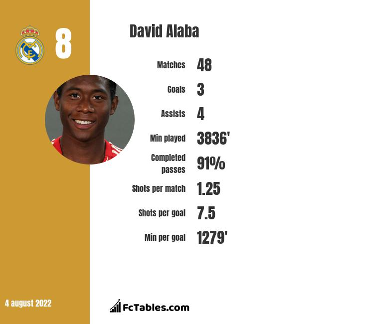 David Alaba infographic statistics for Bayern Munich