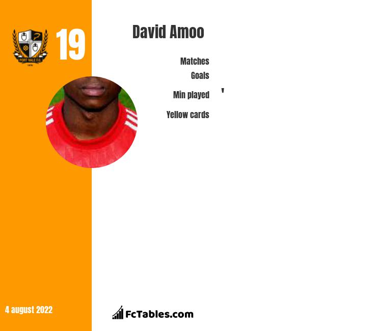 David Amoo infographic statistics for Port Vale