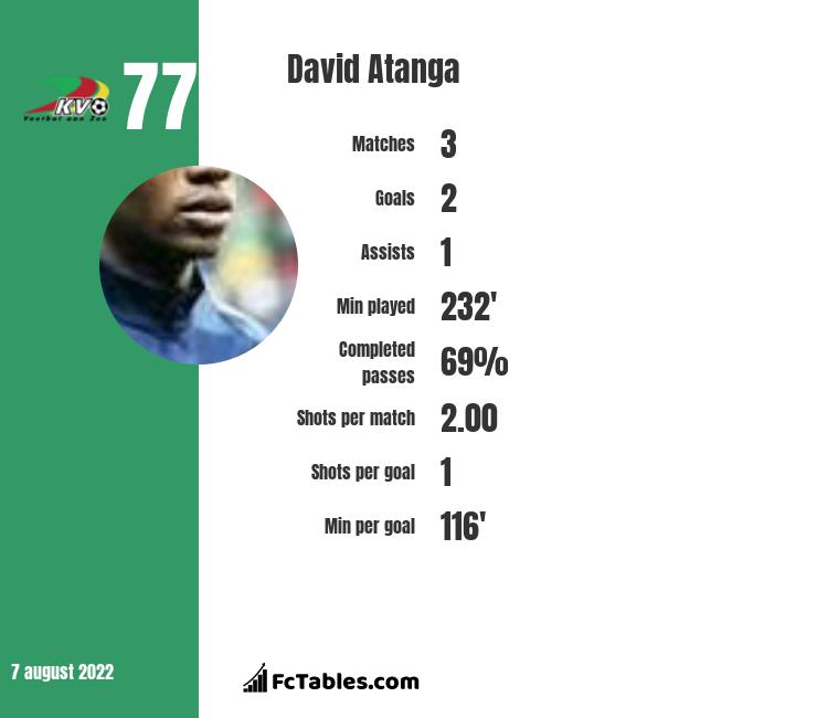 David Atanga infographic statistics for Holstein Kiel