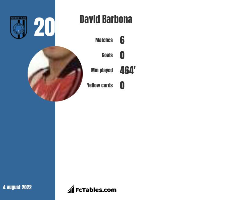 David Barbona infographic statistics for Racing Club