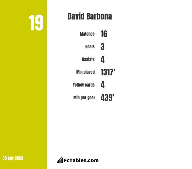 David Barbona infographic