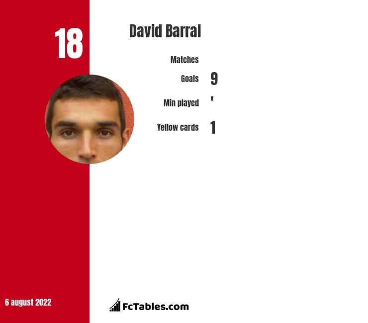 David Barral infographic