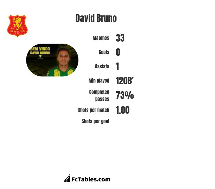David Bruno infographic statistics for Tondela