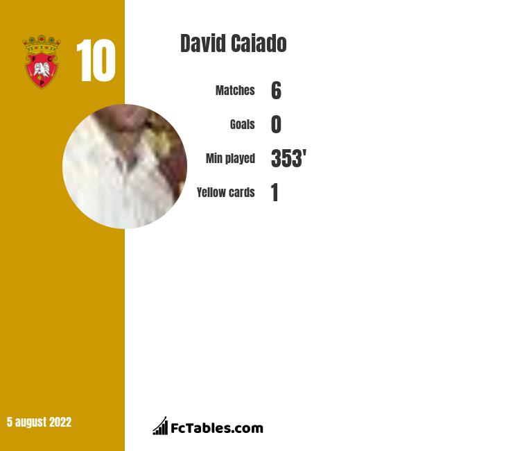 David Caiado infographic statistics for Hermannstadt