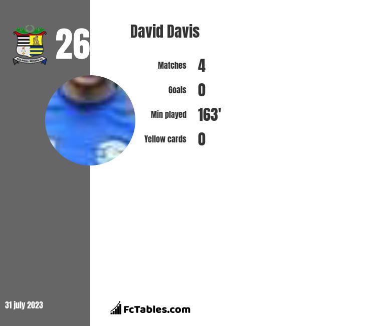 David Davis infographic