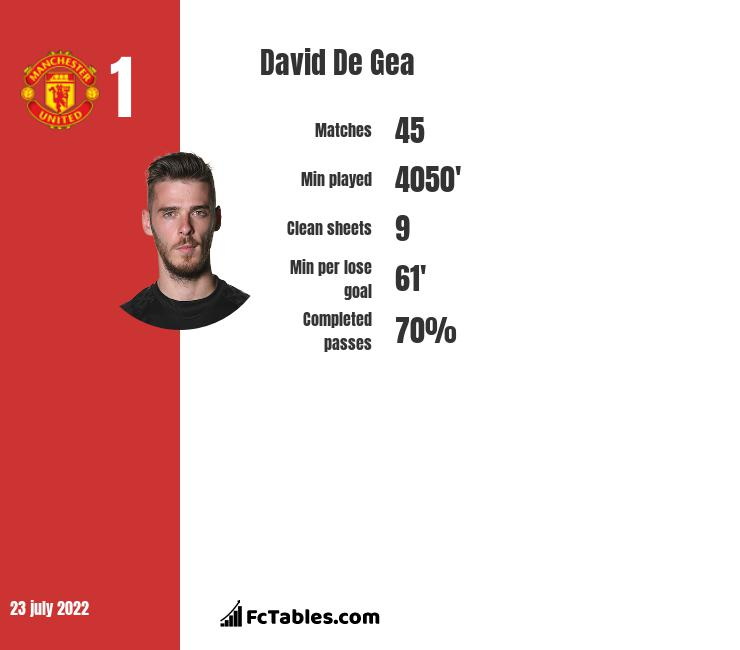 David De Gea Stastics | profile | goals scored
