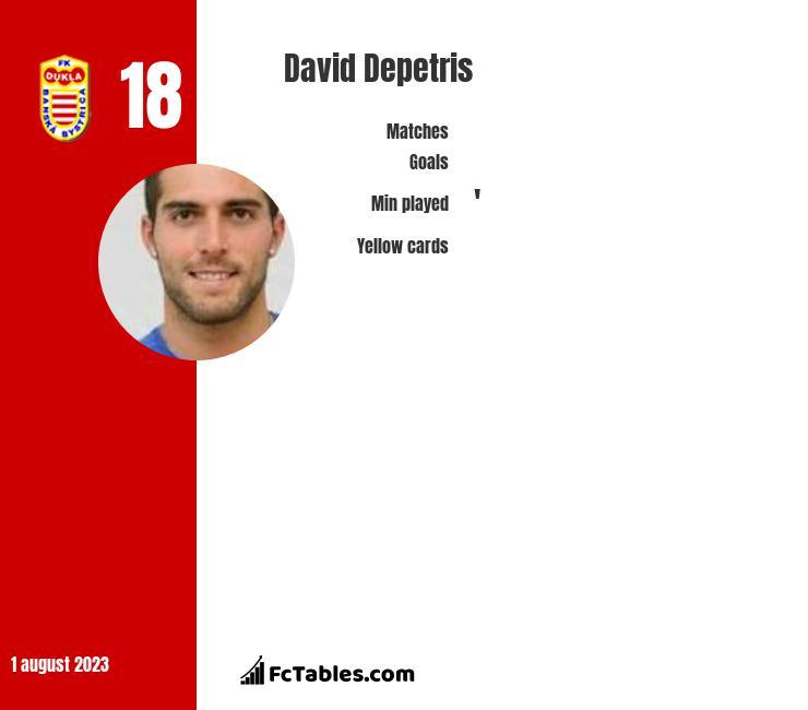 David Depetris infographic
