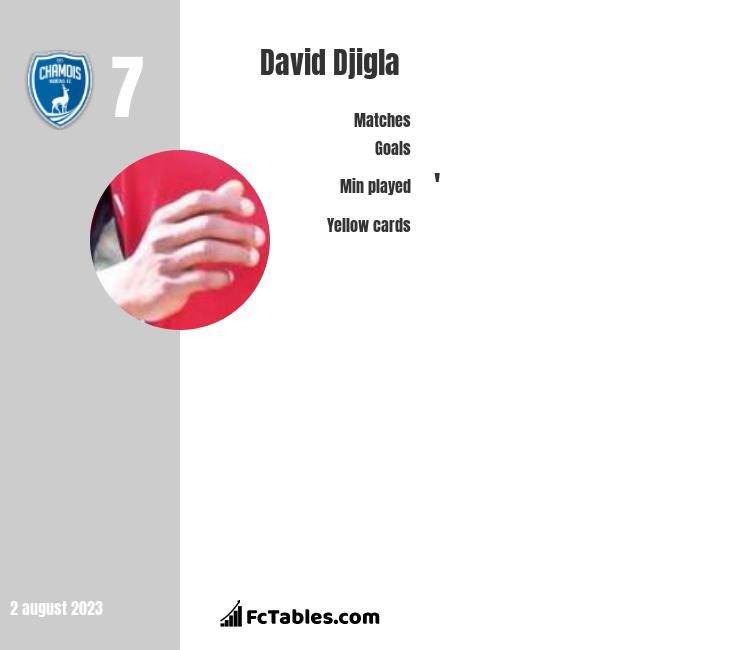 David Djigla infographic