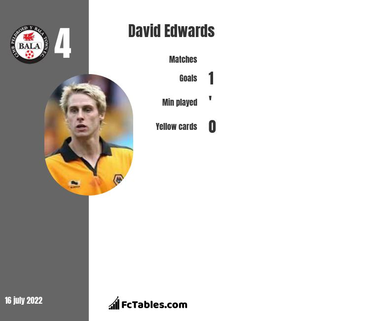 David Edwards infographic statistics for Shrewsbury Town