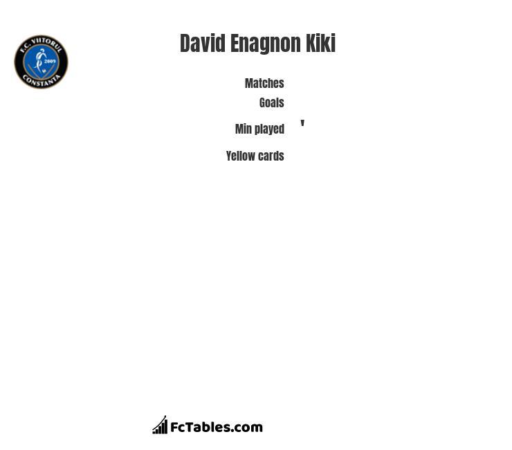 David Enagnon Kiki infographic
